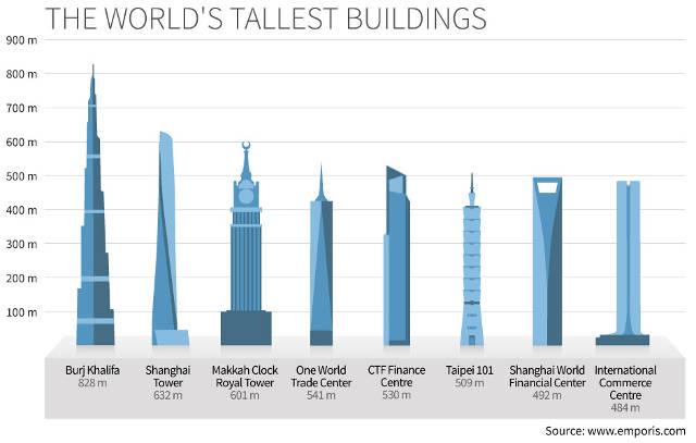 I grattacieli pi alti del mondo video fanpage for Grattacielo piu alto del mondo